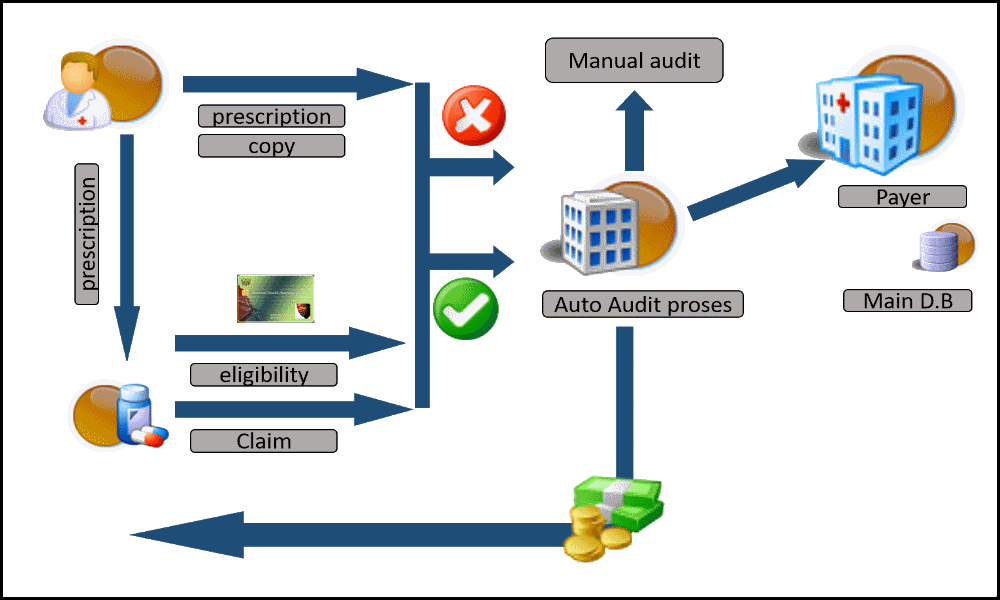 CLAIMS MANAGEMENT process designed by Y.Jan Health Systems