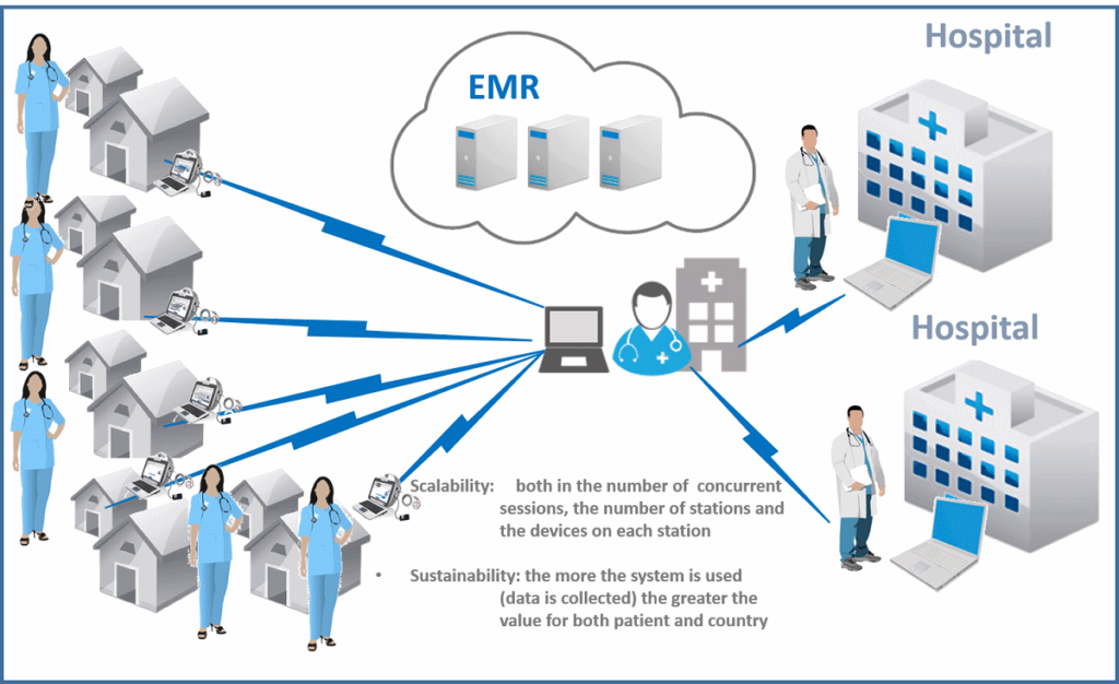 Telemedicine Systems With Appropriate Equipment Y Jan